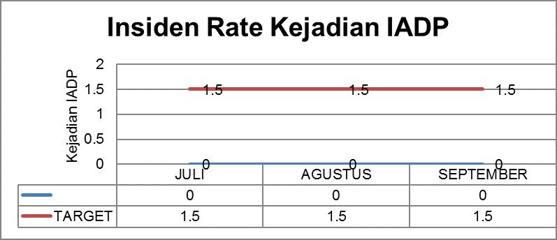 INSIDEN RATE IADP