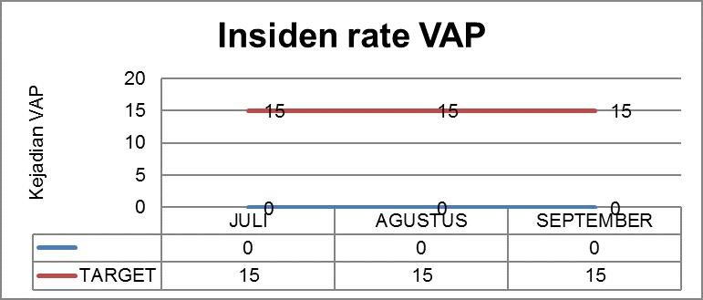 INSIDEN RATE VAP